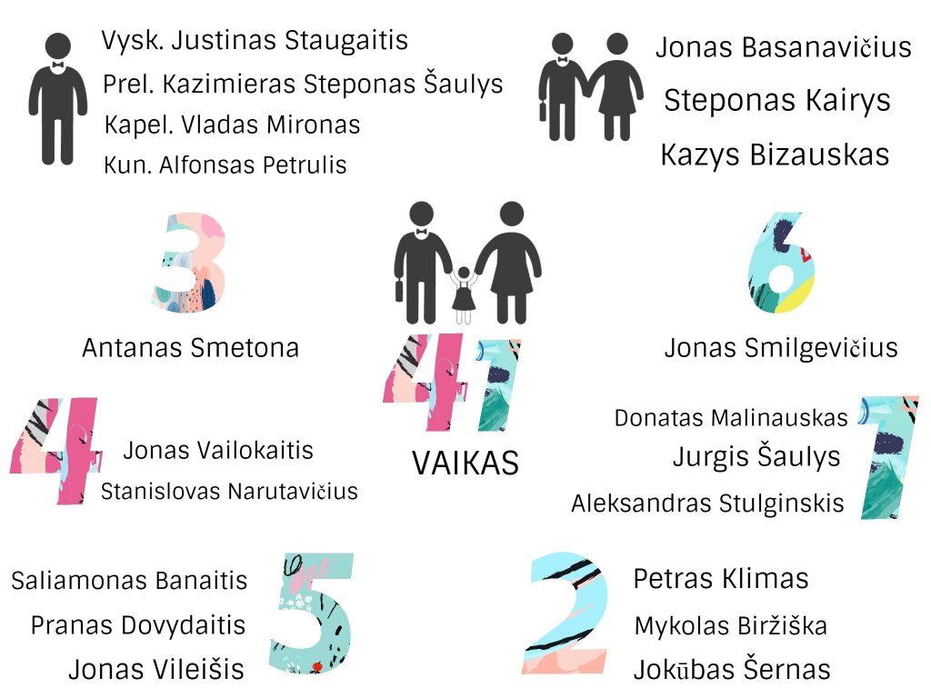 Signatarų šeimos